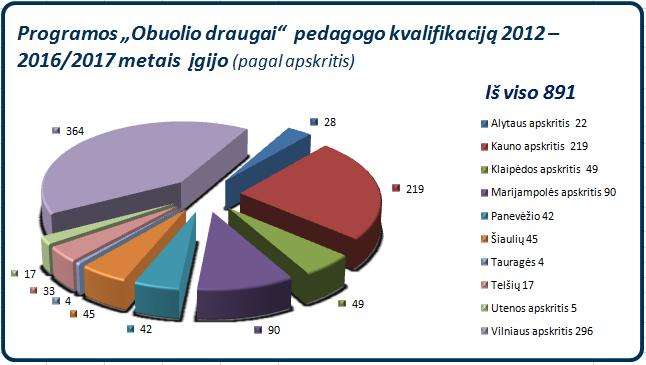 od_pedagogai_2012-2017_igyta-kvalifikacija
