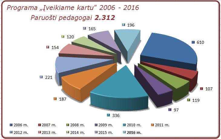 ik_pedagogai_2006-2016