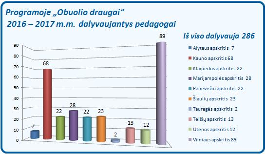 od_pedagogai_2016-2017