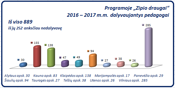 zd_pedagogai_2016-2017